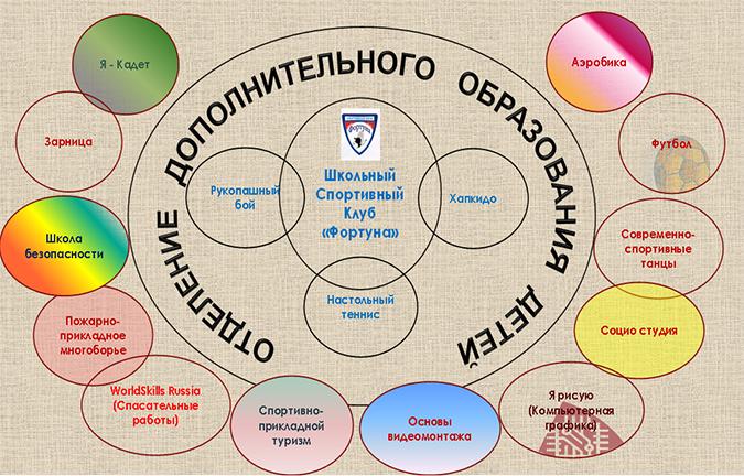 Структура и органы управления ОДОД